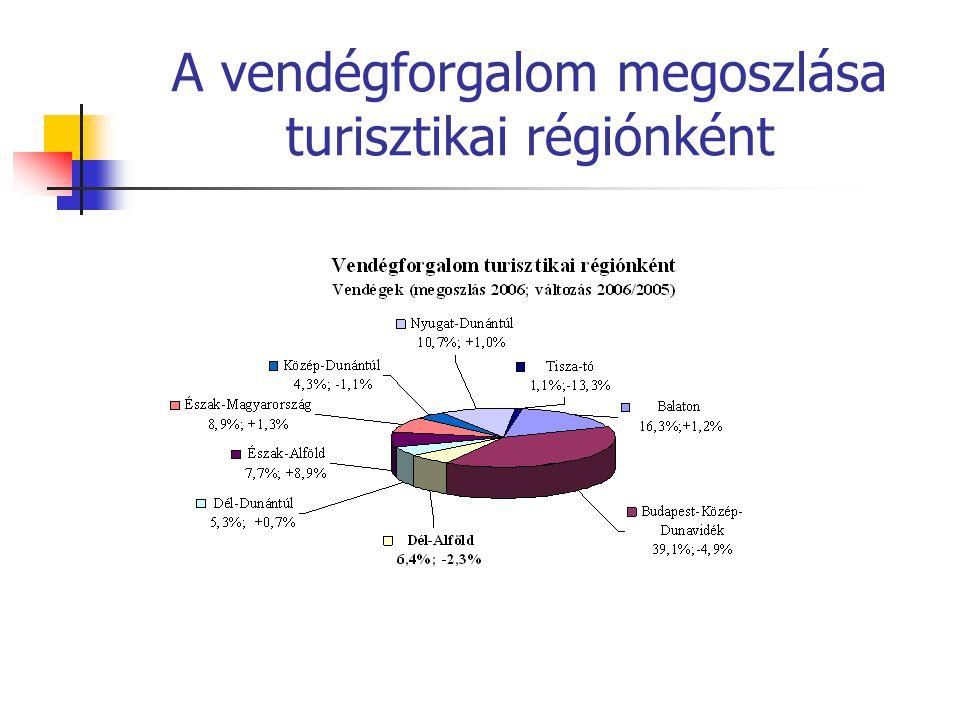 A vendégforgalom megoszlása turisztikai régiónként