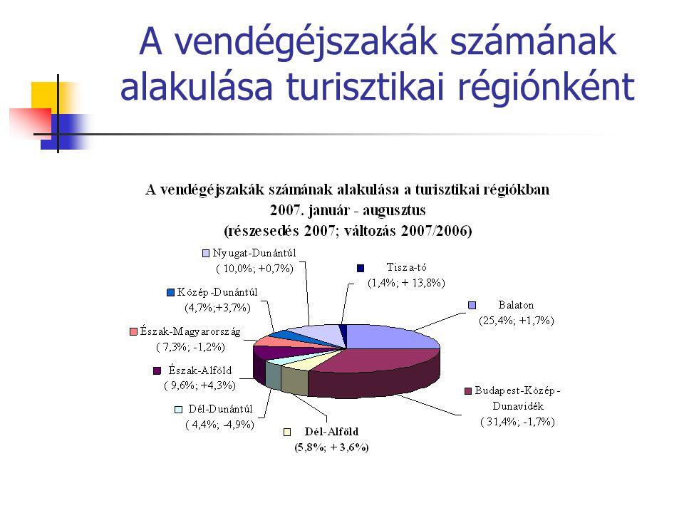 A vendégéjszakák számának alakulása turisztikai régiónként