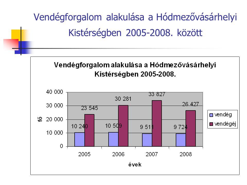 Turisták megoszlása a Hódmezővásárhelyi Kistérségben 2005-2008. között