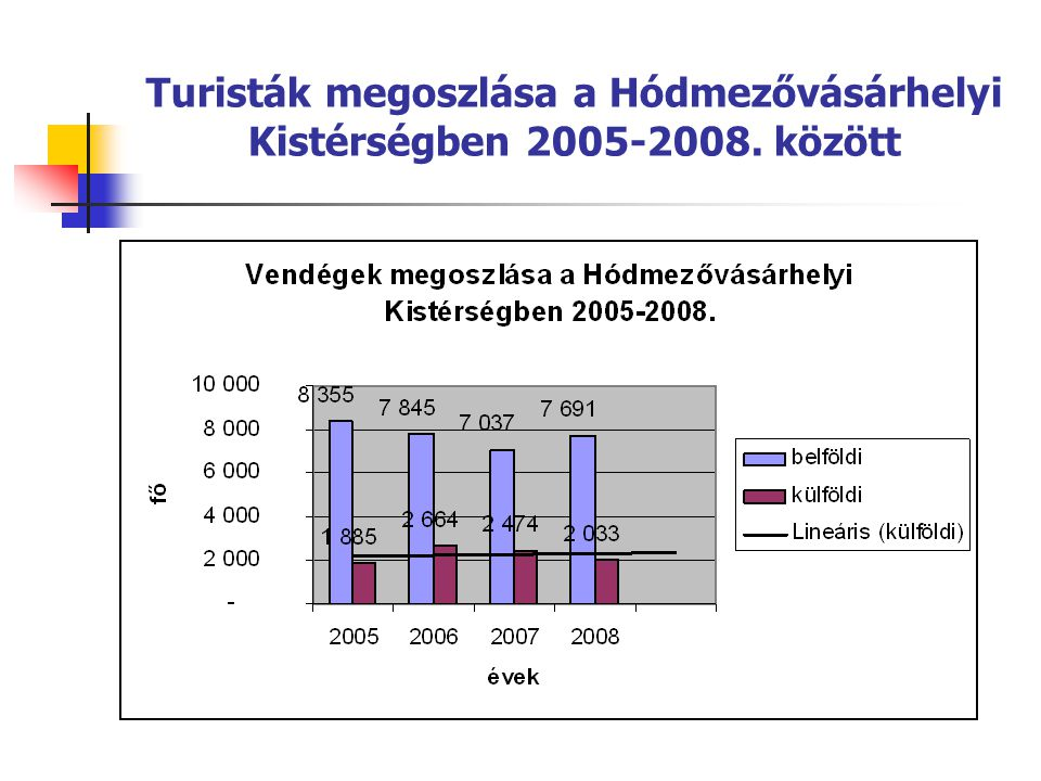 Vendégéjszakák alakulása a Hódmezővásárhely Kistérségben 2005- 2008. között