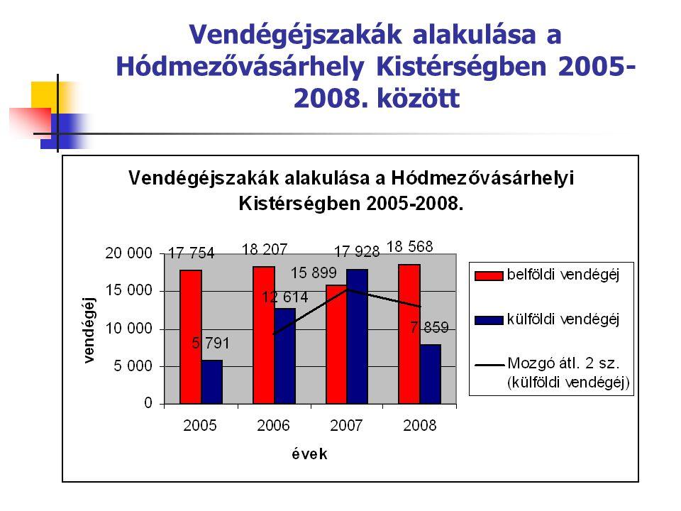 Tartózkodási idő alakulása a Hódmezővásárhelyi Kistérségben 2005- 2008. között