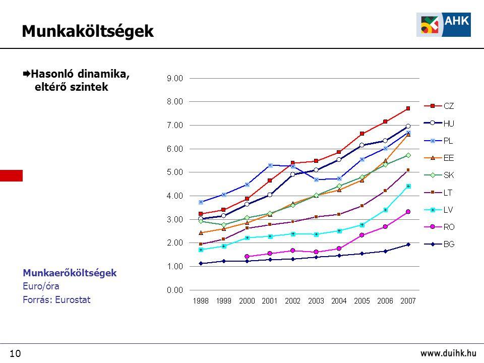 10 Munkaerőköltségek Euro/óra Forrás: Eurostat  Hasonló dinamika, eltérő szintek Munkaköltségek