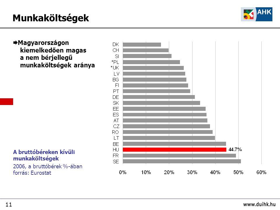 11 A bruttóbéreken kívüli munkaköltségek 2006, a bruttóbérek %-ában forrás: Eurostat  Magyarországon kiemelkedően magas a nem bérjellegű munkaköltségek aránya Munkaköltségek
