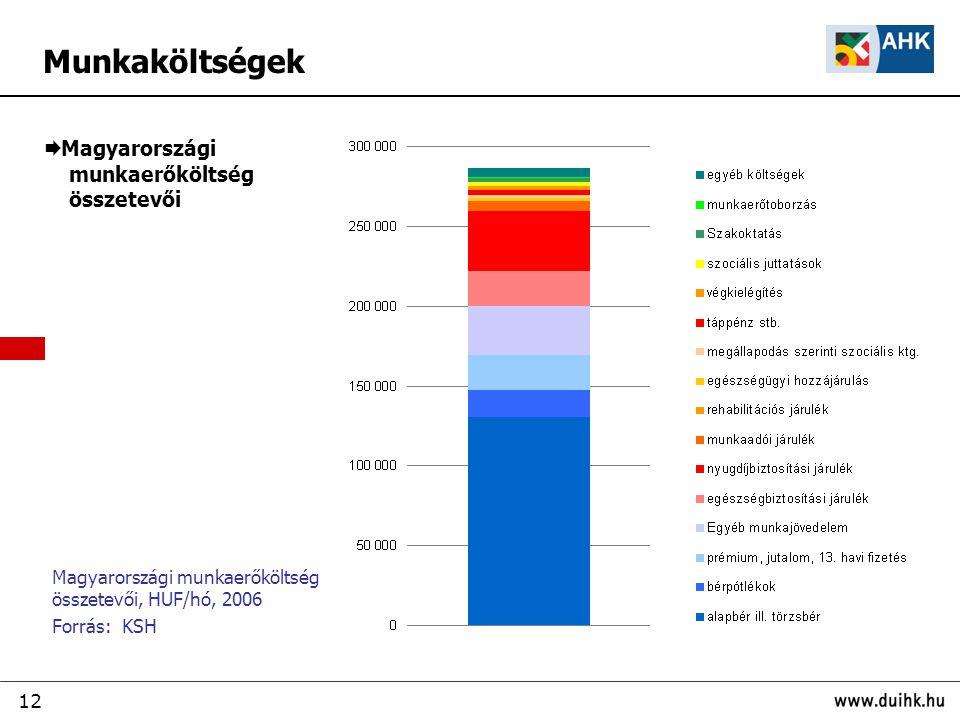 12  Magyarországi munkaerőköltség összetevői Magyarországi munkaerőköltség összetevői, HUF/hó, 2006 Forrás: KSH Munkaköltségek