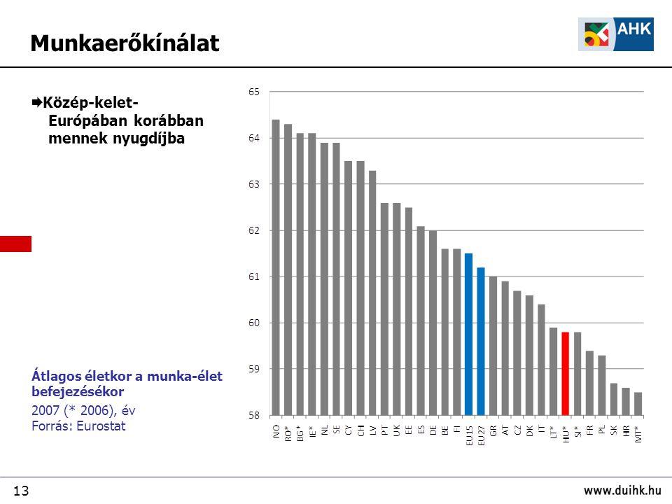13 Munkaerőkínálat Átlagos életkor a munka-élet befejezésékor 2007 (* 2006), év Forrás: Eurostat  Közép-kelet- Európában korábban mennek nyugdíjba