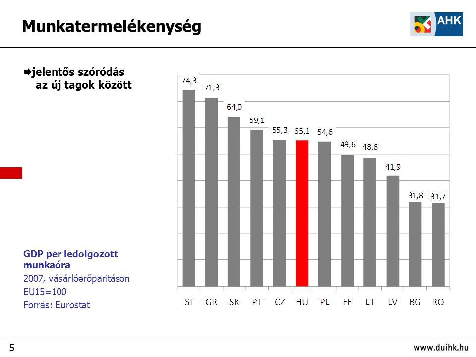 5 GDP per ledolgozott munkaóra 2007, vásárlóerőparitáson EU15=100 Forrás: Eurostat  jelentős szóródás az új tagok között Munkatermelékenység