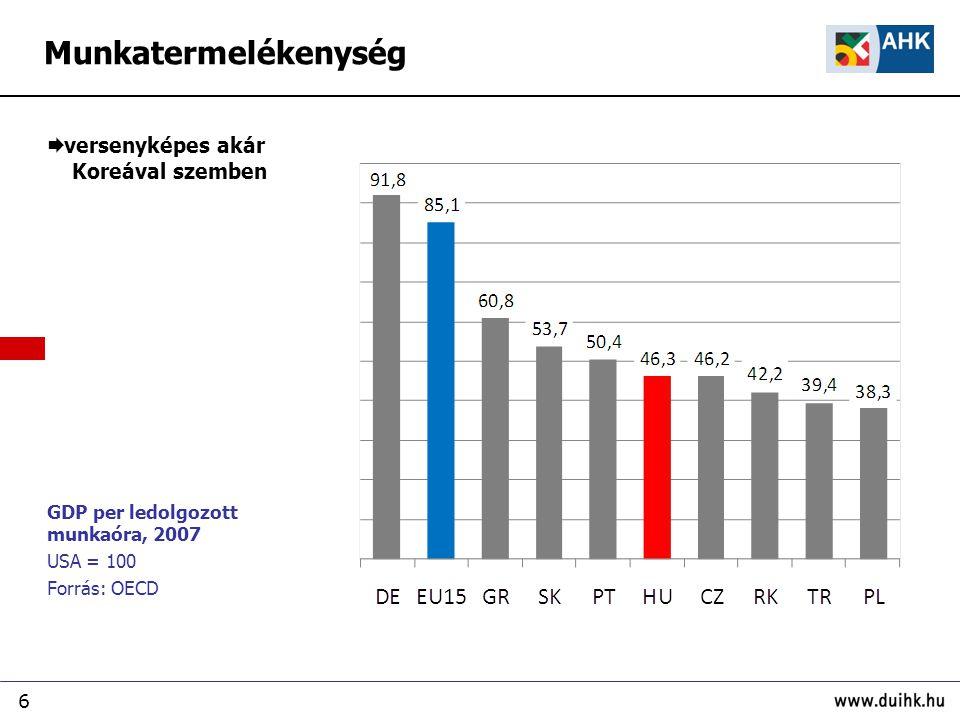 6 GDP per ledolgozott munkaóra, 2007 USA = 100 Forrás: OECD  versenyképes akár Koreával szemben Munkatermelékenység