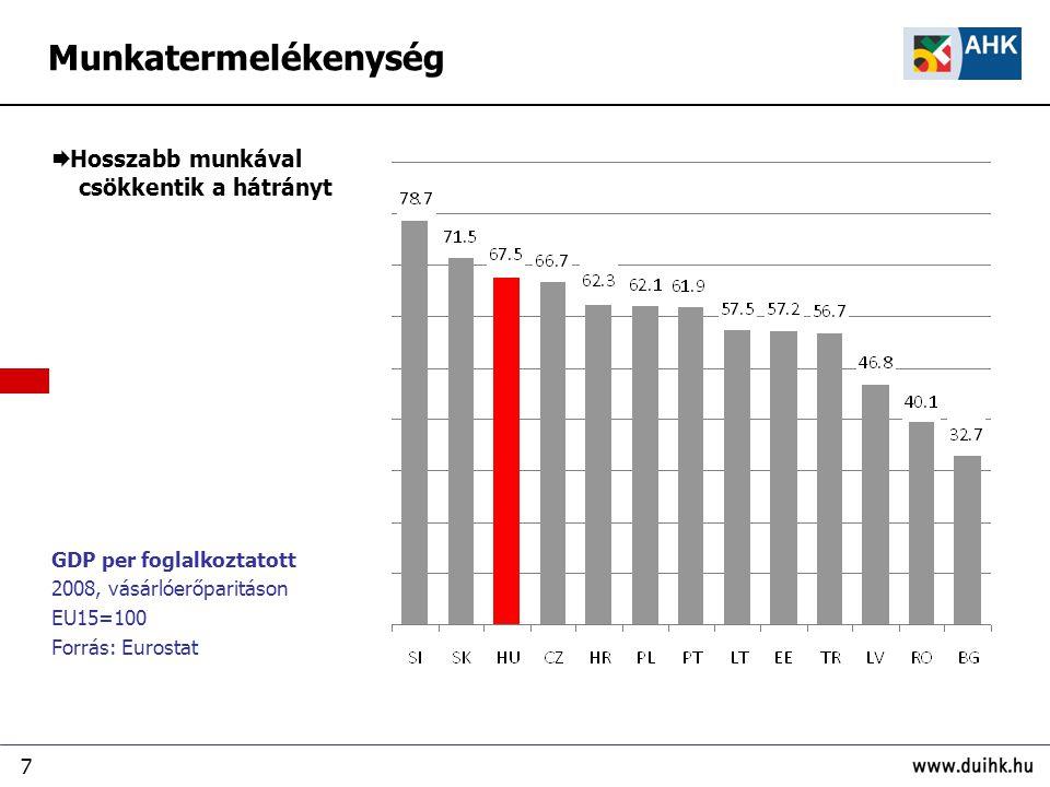 7 GDP per foglalkoztatott 2008, vásárlóerőparitáson EU15=100 Forrás: Eurostat  Hosszabb munkával csökkentik a hátrányt Munkatermelékenység