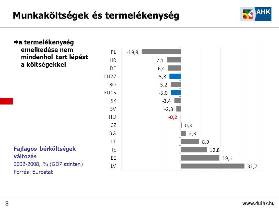 8 Fajlagos bérköltségek változás 2002-2008, % (GDP szinten) Forrás: Eurostat  a termelékenység emelkedése nem mindenhol tart lépést a költségekkel Munkaköltségek és termelékenység
