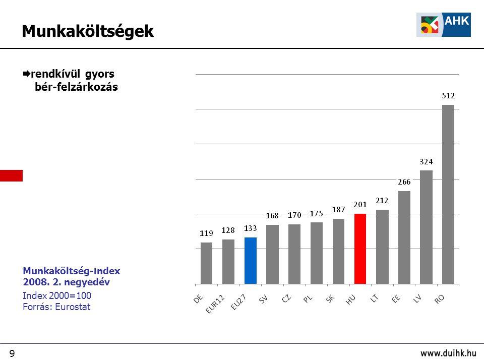 9 Munkaköltség-index 2008. 2.