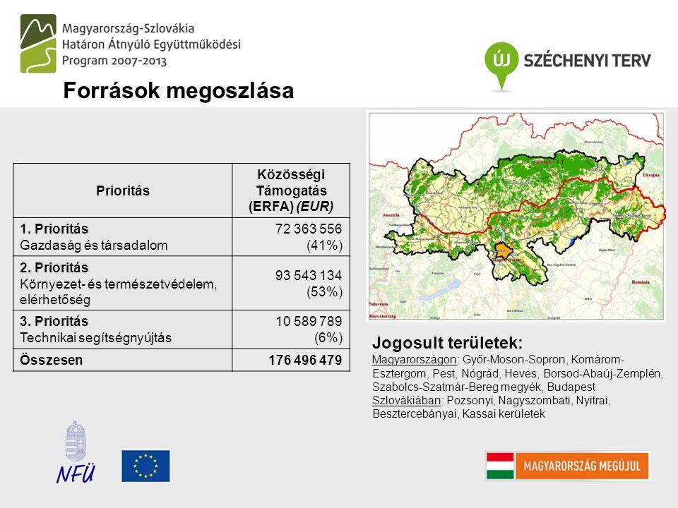 Jogosult területek: Magyarországon: Győr-Moson-Sopron, Komárom- Esztergom, Pest, Nógrád, Heves, Borsod-Abaúj-Zemplén, Szabolcs-Szatmár-Bereg megyék, Budapest Szlovákiában: Pozsonyi, Nagyszombati, Nyitrai, Besztercebányai, Kassai kerületek Prioritás Közösségi Támogatás (ERFA) (EUR) 1.
