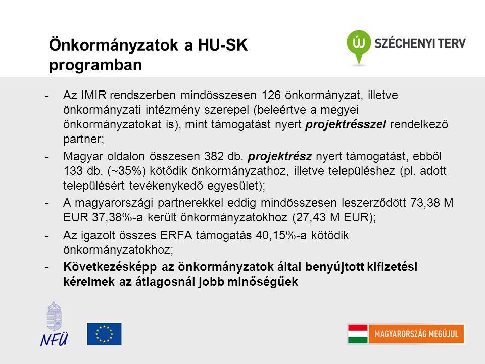 Önkormányzatok a HU-SK programban -Az IMIR rendszerben mindösszesen 126 önkormányzat, illetve önkormányzati intézmény szerepel (beleértve a megyei önkormányzatokat is), mint támogatást nyert projektrésszel rendelkező partner; -Magyar oldalon összesen 382 db.