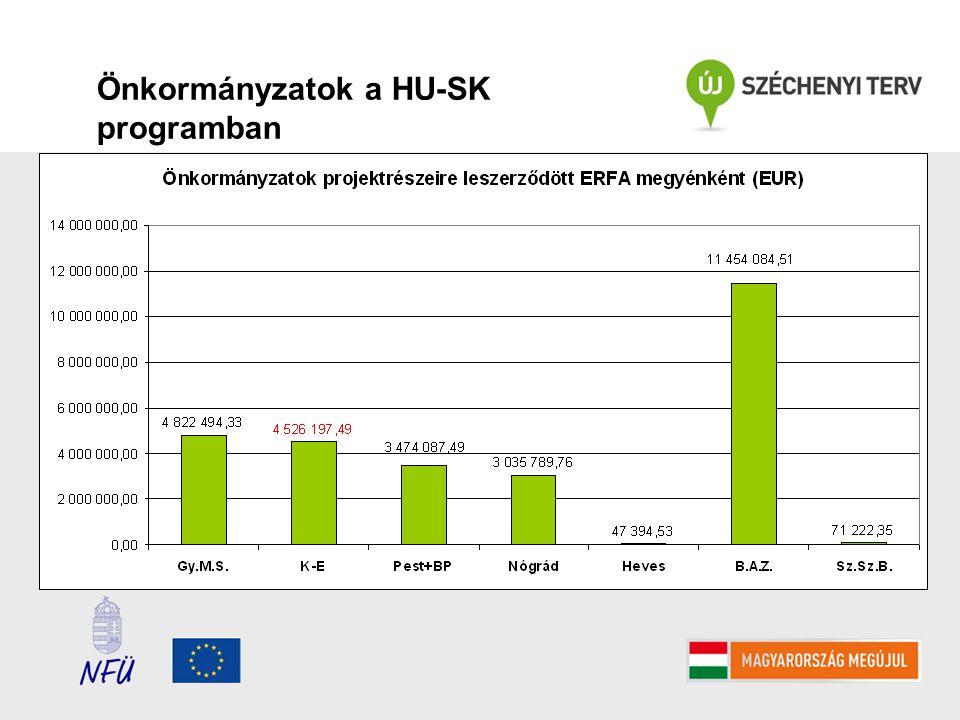 Önkormányzatok a HU-SK programban