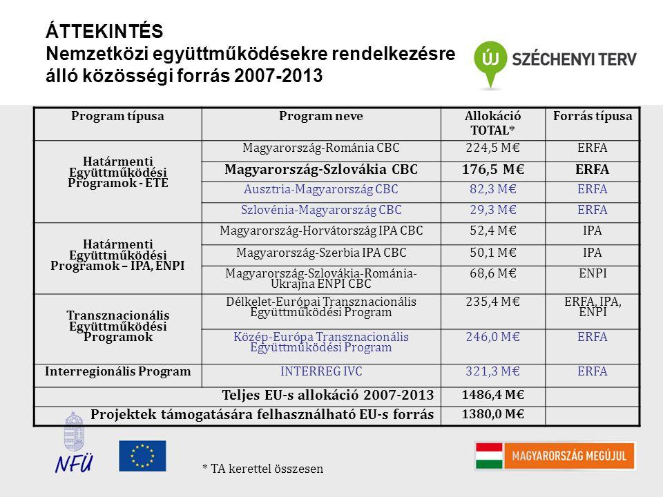 ÁTTEKINTÉS Nemzetközi együttműködésekre rendelkezésre álló közösségi forrás 2007-2013 Program típusaProgram neve Allokáció TOTAL* Forrás típusa Határmenti Együttműködési Programok - ETE Magyarország-Románia CBC224,5 M€ERFA Magyarország-Szlovákia CBC176,5 M€ERFA Ausztria-Magyarország CBC82,3 M€ERFA Szlovénia-Magyarország CBC29,3 M€ERFA Határmenti Együttműködési Programok – IPA, ENPI Magyarország-Horvátország IPA CBC52,4 M€IPA Magyarország-Szerbia IPA CBC50,1 M€IPA Magyarország-Szlovákia-Románia- Ukrajna ENPI CBC 68,6 M€ENPI Transznacionális Együttműködési Programok Délkelet-Európai Transznacionális Együttműködési Program 235,4 M€ ERFA, IPA, ENPI Közép-Európa Transznacionális Együttműködési Program 246,0 M€ERFA Interregionális ProgramINTERREG IVC321,3 M€ERFA Teljes EU-s allokáció 2007-2013 1486,4 M€ Projektek támogatására felhasználható EU-s forrás 1380,0 M€ * TA kerettel összesen