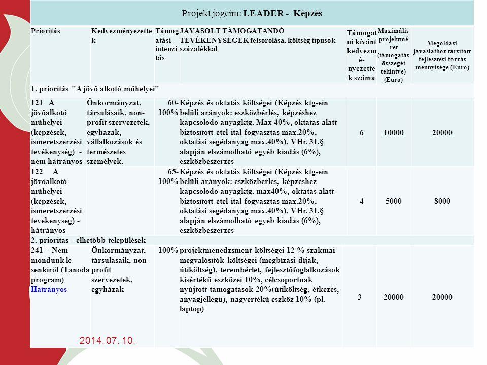 Projekt jogcím: LEADER - Képzés PrioritásKedvezményezette k Támog atási intenzi tás JAVASOLT TÁMOGATANDÓ TEVÉKENYSÉGEK felsorolása, költség típusok százalékkal Támogat ni kívánt kedvezm é- nyezette k száma Maximális projektmé ret (támogatás összegét tekintve) (Euro) Megoldási javaslathoz társított fejlesztési forrás mennyisége (Euro) 1.