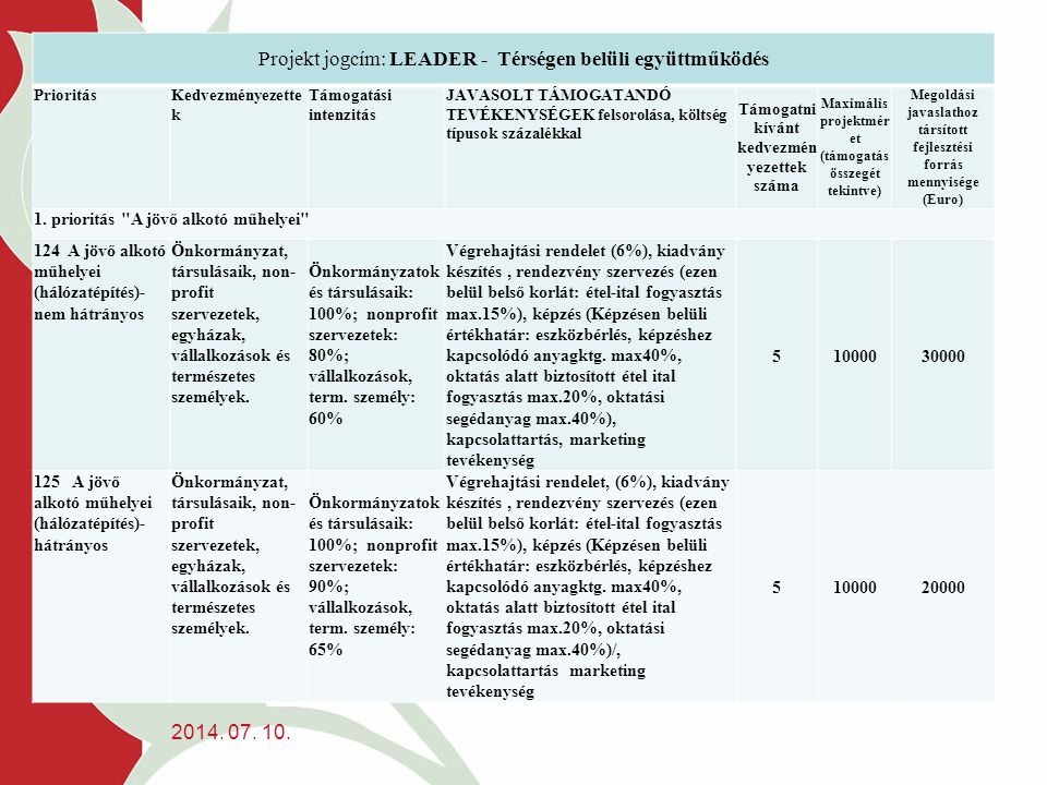 Projekt jogcím: LEADER - Térségen belüli együttműködés PrioritásKedvezményezette k Támogatási intenzitás JAVASOLT TÁMOGATANDÓ TEVÉKENYSÉGEK felsorolása, költség típusok százalékkal Támogatni kívánt kedvezmén yezettek száma Maximális projektmér et (támogatás összegét tekintve) Megoldási javaslathoz társított fejlesztési forrás mennyisége (Euro) 1.