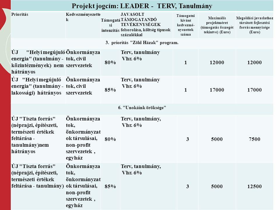 Projekt jogcím: LEADER - TERV, Tanulmány PrioritásKedvezményezette k Támogatá si intenzitás JAVASOLT TÁMOGATANDÓ TEVÉKENYSÉGEK felsorolása, költség típusok százalékkal Támogatni kívánt kedvezmé- nyezettek száma Maximális projektméret (támogatás összegét tekintve) (Euro) Megoldási javaslathoz társított fejlesztési forrás mennyisége (Euro) 3.