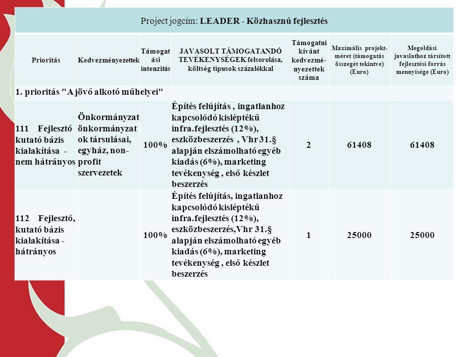 Project jogcím: LEADER - Közhasznú fejlesztés PrioritásKedvezményezettek Támogat ási intenzitás JAVASOLT TÁMOGATANDÓ TEVÉKENYSÉGEK felsorolása, költség típusok százalékkal Támogatni kívánt kedvezmé- nyezettek száma Maximális projekt- méret (támogatás összegét tekintve) (Euro) Megoldási javaslathoz társított fejlesztési forrás mennyisége (Euro) 1.