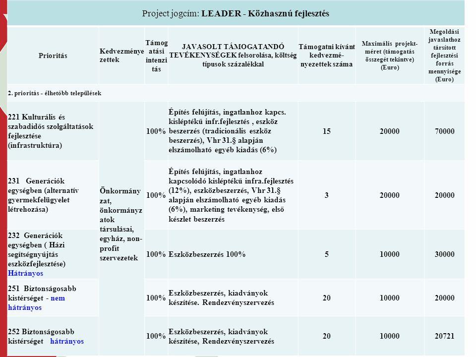 2014. 07. 10. Project jogcím: LEADER - Közhasznú fejlesztés Prioritás Kedvezménye zettek Támog atási intenzi tás JAVASOLT TÁMOGATANDÓ TEVÉKENYSÉGEK fe