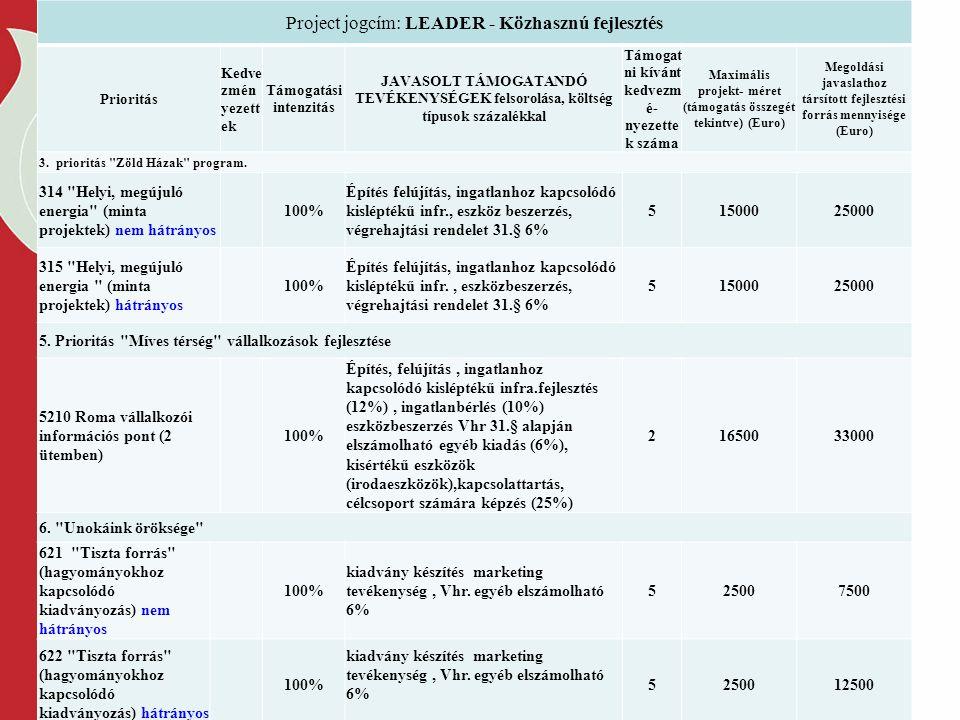 Project jogcím: LEADER - Közhasznú fejlesztés Prioritás Kedve zmén yezett ek Támogatási intenzitás JAVASOLT TÁMOGATANDÓ TEVÉKENYSÉGEK felsorolása, költség típusok százalékkal Támogat ni kívánt kedvezm é- nyezette k száma Maximális projekt- méret (támogatás összegét tekintve) (Euro) Megoldási javaslathoz társított fejlesztési forrás mennyisége (Euro) 3.