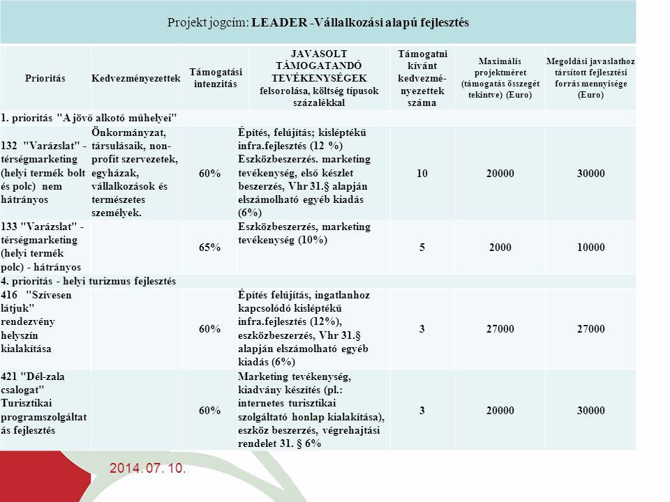 2014. 07. 10. Projekt jogcím: LEADER -Vállalkozási alapú fejlesztés PrioritásKedvezményezettek Támogatási intenzitás JAVASOLT TÁMOGATANDÓ TEVÉKENYSÉGE
