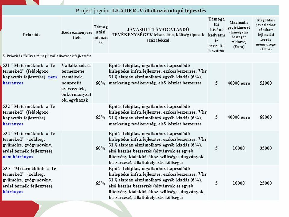 Projekt jogcím: LEADER -Vállalkozási alapú fejlesztés Prioritás Kedvezményeze ttek Támog atási intenzit ás JAVASOLT TÁMOGATANDÓ TEVÉKENYSÉGEK felsorolása, költség típusok százalékkal Támoga tni kívánt kedvezm é- nyezette k száma Maximális projektméret (támogatás összegét tekintve) (Euro) Megoldási javaslathoz társított fejlesztési forrás mennyisége (Euro) 5.