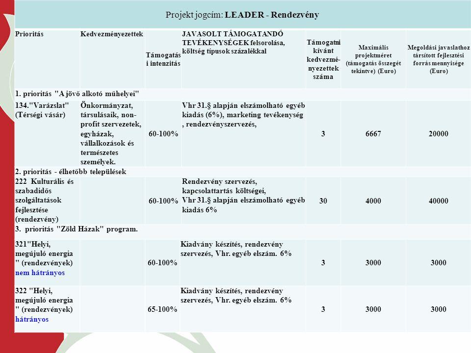 Projekt jogcím: LEADER - Rendezvény PrioritásKedvezményezettek Támogatás i intenzitás JAVASOLT TÁMOGATANDÓ TEVÉKENYSÉGEK felsorolása, költség típusok százalékkal Támogatni kívánt kedvezmé- nyezettek száma Maximális projektméret (támogatás összegét tekintve) (Euro) Megoldási javaslathoz társított fejlesztési forrás mennyisége (Euro) 1.