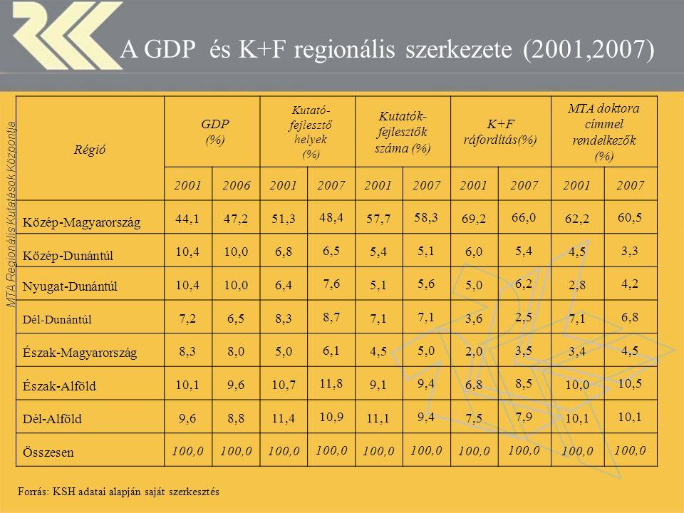 A GDP és K+F regionális szerkezete (2001,2007) Régió GDP (%) Kutató- fejlesztő helyek (%) Kutatók- fejlesztők száma (%) K+F ráfordítás(%) MTA doktora címmel rendelkezők (%) 2001200620012007200120072001200720012007 Közép-Magyarország 44,147,251,3 48,4 57,7 58,3 69,2 66,0 62,2 60,5 Közép-Dunántúl 10,410,06,8 6,5 5,4 5,1 6,0 5,4 4,5 3,3 Nyugat-Dunántúl 10,410,06,4 7,6 5,1 5,6 5,0 6,2 2,8 4,2 Dél-Dunántúl 7,26,58,3 8,7 7,1 3,6 2,5 7,1 6,8 Észak-Magyarország 8,38,05,0 6,1 4,5 5,0 2,0 3,5 3,4 4,5 Észak-Alföld 10,19,610,7 11,8 9,1 9,4 6,8 8,5 10,0 10,5 Dél-Alföld 9,68,811,4 10,9 11,1 9,4 7,5 7,9 10,1 Összesen 100,0 Forrás: KSH adatai alapján saját szerkesztés