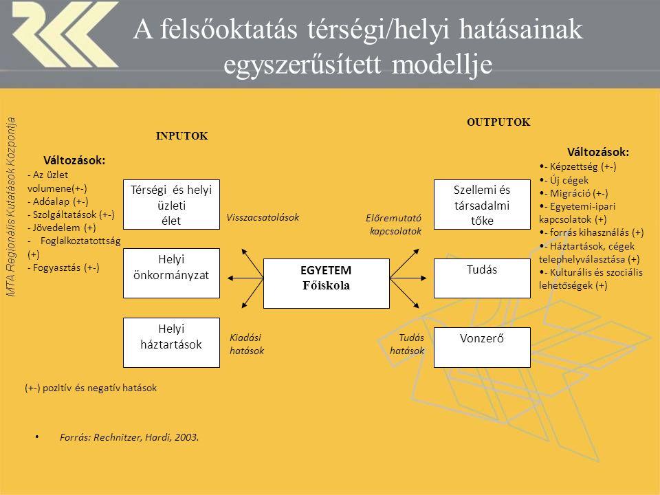 A felsőoktatás térségi/helyi hatásainak egyszerűsített modellje Forrás: Rechnitzer, Hardi, 2003.