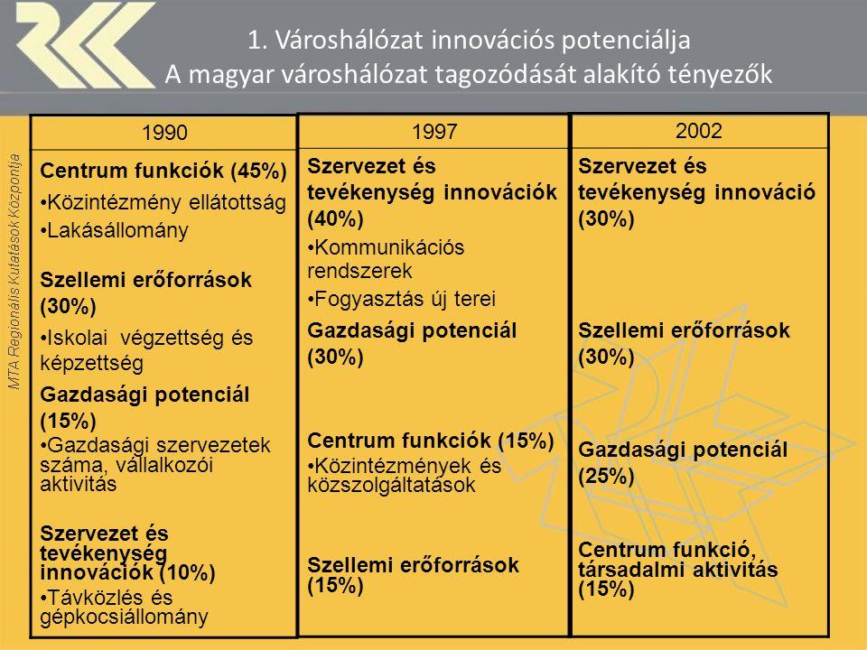 1. Városhálózat innovációs potenciálja A magyar városhálózat tagozódását alakító tényezők 1990 Centrum funkciók (45%) Közintézmény ellátottság Lakásál