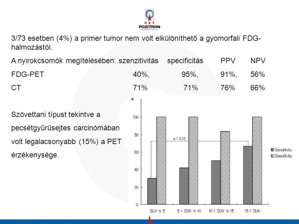 3/73 esetben (4%) a primer tumor nem volt elkülöníthető a gyomorfali FDG- halmozástól.