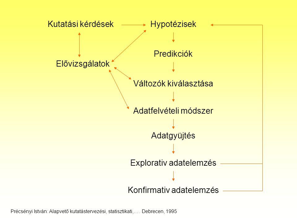 Az összehasonlítás tipusai Kontroll (placebo, és/vagy kezeletlen) -- kezelés Konvencionális -- új kezelés Ekvivalencia (x anyag -- y anyag összehasonlítása) Dózis--hatás összefüggés, függvény keresése –Receptor kötés (kötési paraméterek) –enzimaktivitás (enzim paraméterek) Kölcsönhatások vizsgálata