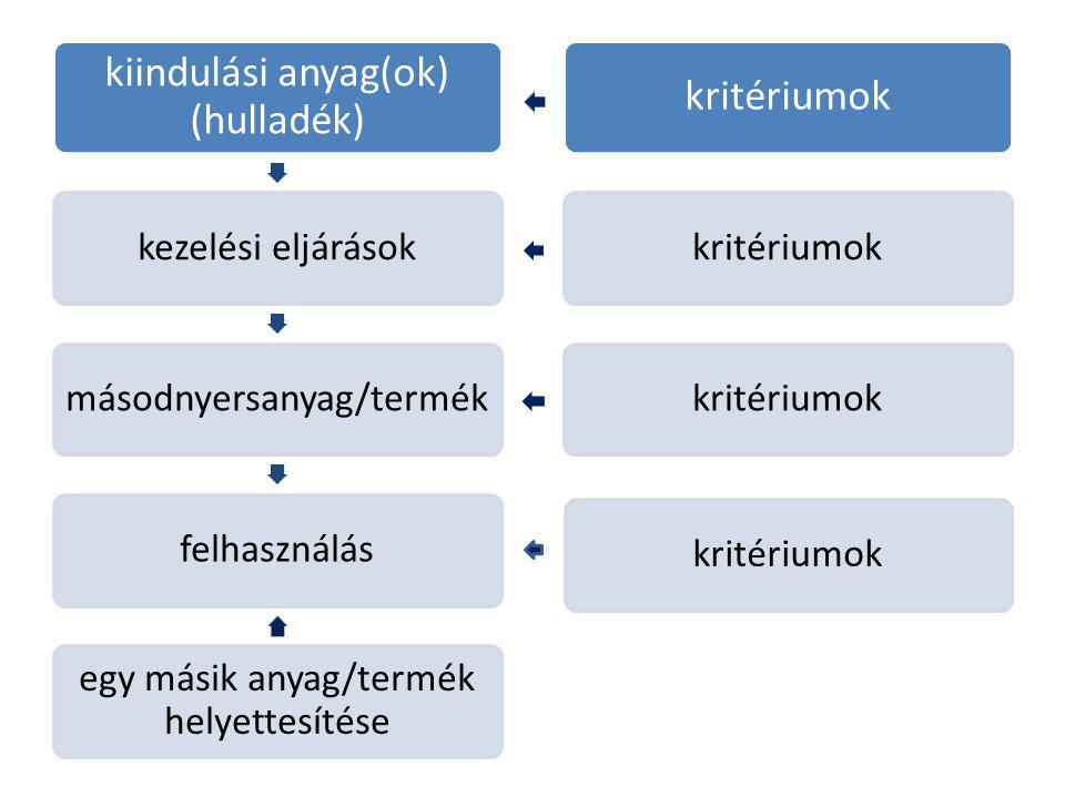 kiindulási anyag(ok) (hulladék) kezelési eljárásokmásodnyersanyag/termékfelhasználás egy másik anyag/termék helyettesítése kritériumok