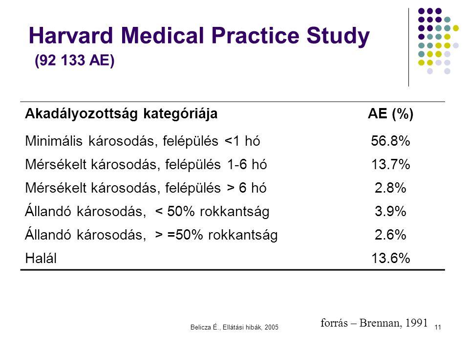 Belicza É., Ellátási hibák, 200511 Harvard Medical Practice Study (92 133 AE) Akadályozottság kategóriájaAE (%) Minimális károsodás, felépülés <1 hó56