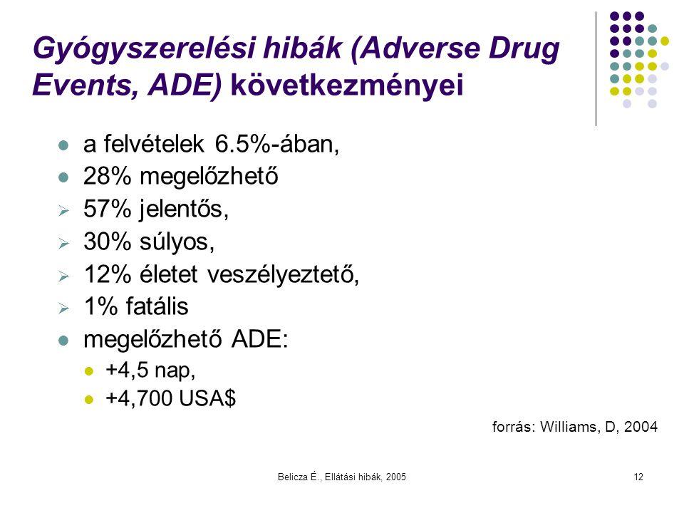 Belicza É., Ellátási hibák, 200512 Gyógyszerelési hibák (Adverse Drug Events, ADE) következményei a felvételek 6.5%-ában, 28% megelőzhető  57% jelent