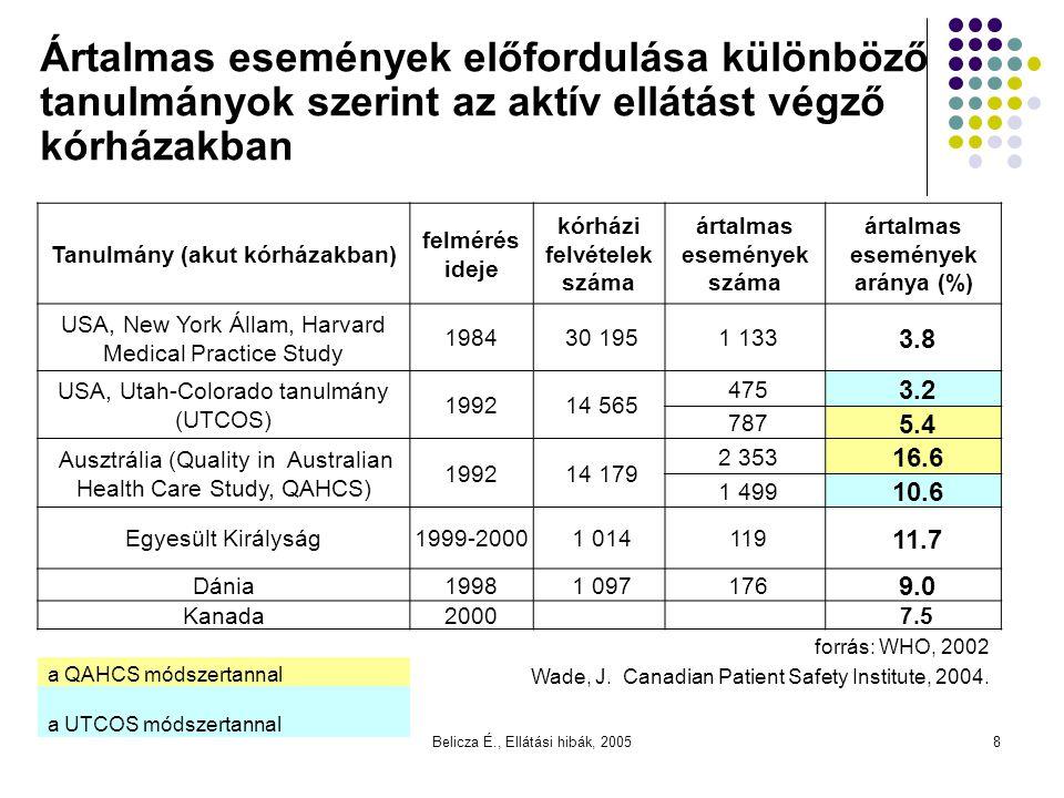 Belicza É., Ellátási hibák, 20059 Betegbiztonsági adatok problémái Majdnem minden adat akut ellátást végző kórházakból származik Az ártalmas események jelentős részét nem jelentik (50-90%, BMJ, 2000) Nincs standardizált jelentés Átfogó, kevéssé megbízható és konzisztens adatok Eltérő fogalmi rendszer használata Orvosi implicit megítélés Közvetlen következmények vs állapot alapján várható egészségi eredmények forrás: Kizer, KW, President, The National Quality Forum, USA, 2002.