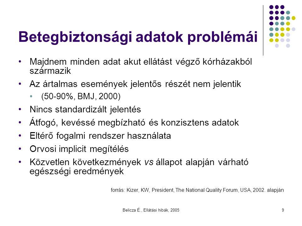 Belicza É., Ellátási hibák, 20059 Betegbiztonsági adatok problémái Majdnem minden adat akut ellátást végző kórházakból származik Az ártalmas események