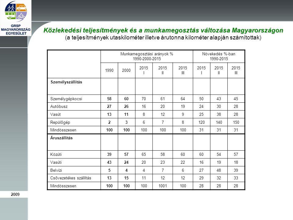 Közlekedési teljesítmények és a munkamegosztás változása Magyarországon (a teljesítmények utaskilométer illetve árutonna kilométer alapján számítottak) Munkamegosztási arányok % 1990-2000-2015 Növekedés %-ban 1990-2015 19902000 2015 I 2015 II 2015 III 2015 I 2015 II 2015 III Személyszállítás Személygépkocsi 5860706164504345 Autóbusz 2726162019243028 Vasút 13118129253828 Repülőgép 23678120140150 Mindösszesen 100 31 Áruszállítás Közúti 3957655860 5457 Vasúti 4324202322161918 Belvízi 54476274839 Csővezetékes szállítás 13151112 293233 Mindösszesen 100 100110028