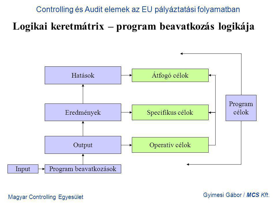 Magyar Controlling Egyesület Gyimesi Gábor / MCS Kft. Logikai keretmátrix – program beavatkozás logikája Controlling és Audit elemek az EU pályáztatás