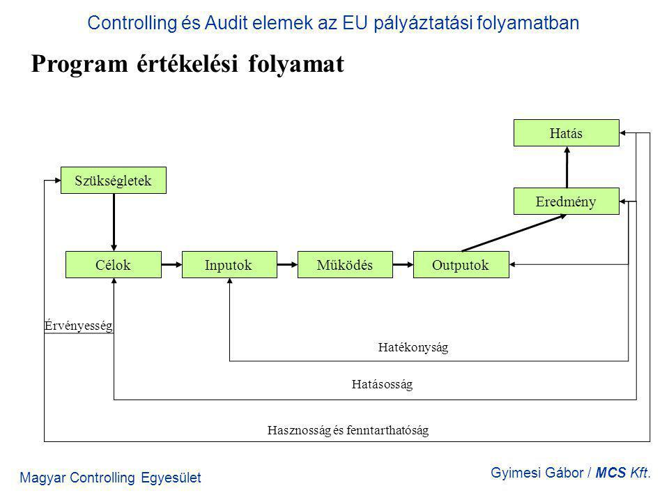 Magyar Controlling Egyesület Gyimesi Gábor / MCS Kft. Program értékelési folyamat Controlling és Audit elemek az EU pályáztatási folyamatban Szükségle