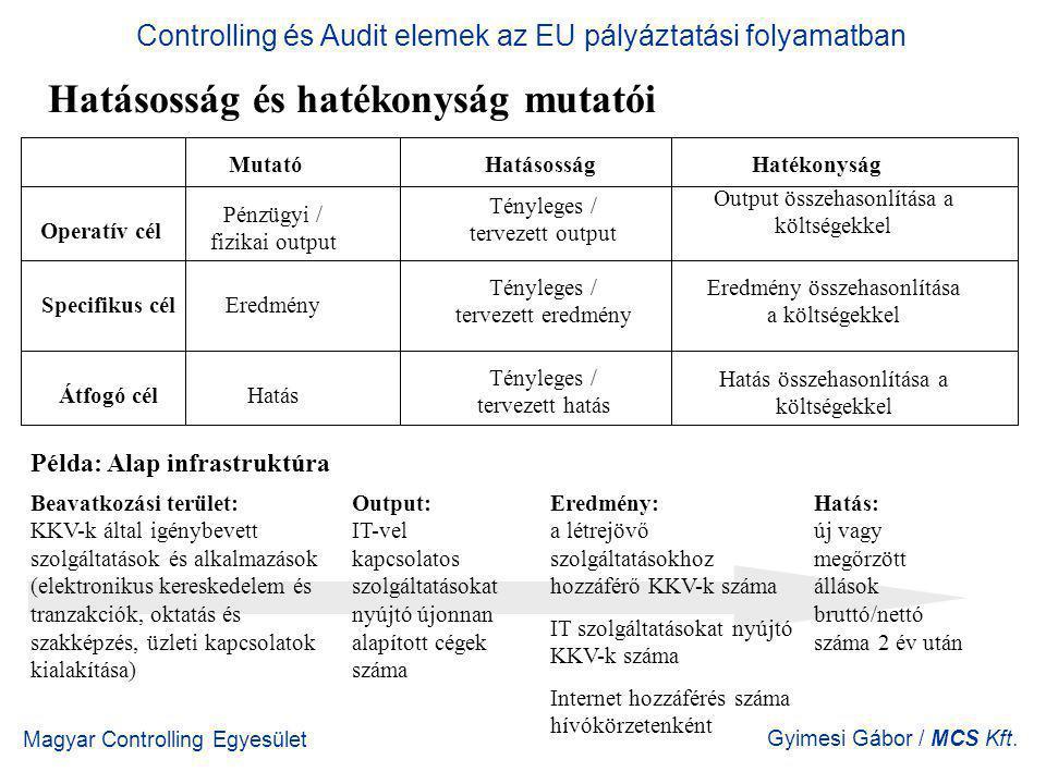 Magyar Controlling Egyesület Gyimesi Gábor / MCS Kft. Hatásosság és hatékonyság mutatói Controlling és Audit elemek az EU pályáztatási folyamatban Mut