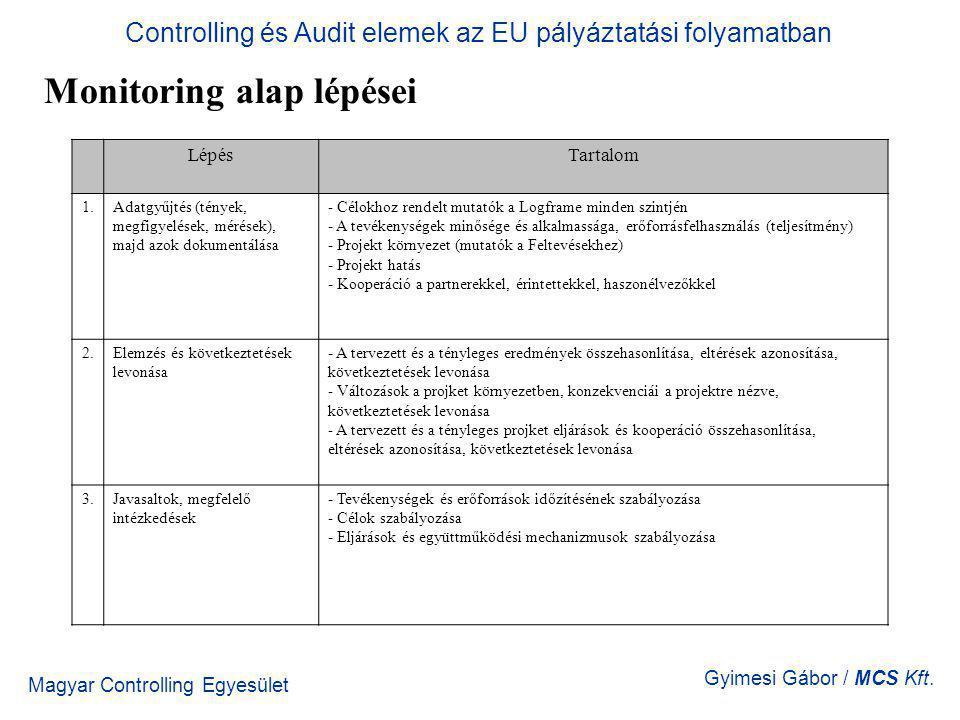 Magyar Controlling Egyesület Gyimesi Gábor / MCS Kft. Monitoring alap lépései LépésTartalom 1.Adatgyűjtés (tények, megfigyelések, mérések), majd azok