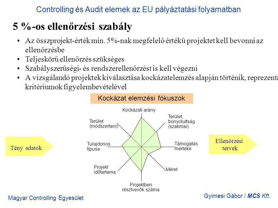 Magyar Controlling Egyesület Gyimesi Gábor / MCS Kft. 5 %-os ellenőrzési szabály Controlling és Audit elemek az EU pályáztatási folyamatban Az összpro