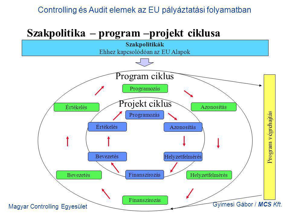 Magyar Controlling Egyesület Gyimesi Gábor / MCS Kft. Szakpolitika – program –projekt ciklusa Szakpolitikák Ehhez kapcsolódóan az EU Alapok Programozá