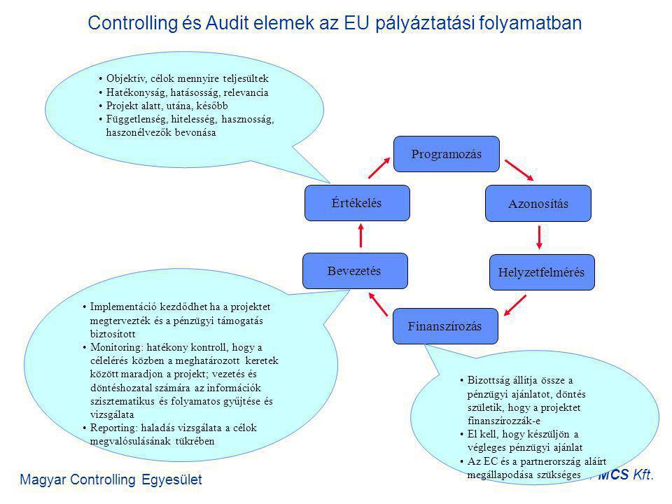 Magyar Controlling Egyesület Gyimesi Gábor / MCS Kft. Programozás Azonosítás Helyzetfelmérés Finanszírozás Bevezetés Értékelés Bizottság állítja össze
