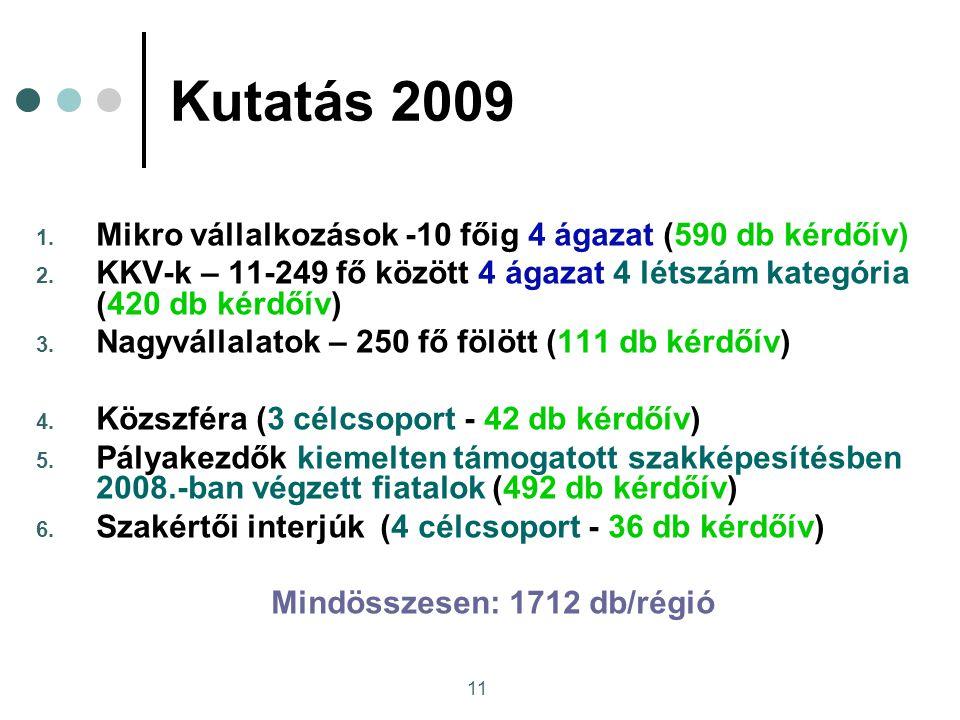 11 Kutatás 2009 1.Mikro vállalkozások -10 főig 4 ágazat (590 db kérdőív) 2.