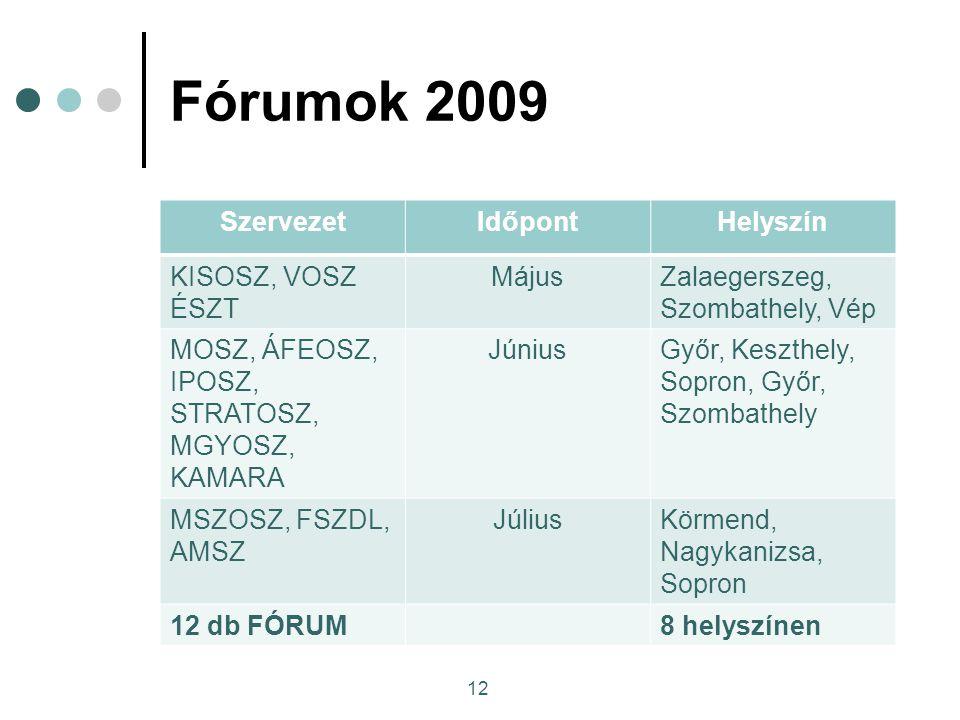 Fórumok 2009 SzervezetIdőpontHelyszín KISOSZ, VOSZ ÉSZT MájusZalaegerszeg, Szombathely, Vép MOSZ, ÁFEOSZ, IPOSZ, STRATOSZ, MGYOSZ, KAMARA JúniusGyőr, Keszthely, Sopron, Győr, Szombathely MSZOSZ, FSZDL, AMSZ JúliusKörmend, Nagykanizsa, Sopron 12 db FÓRUM8 helyszínen 12