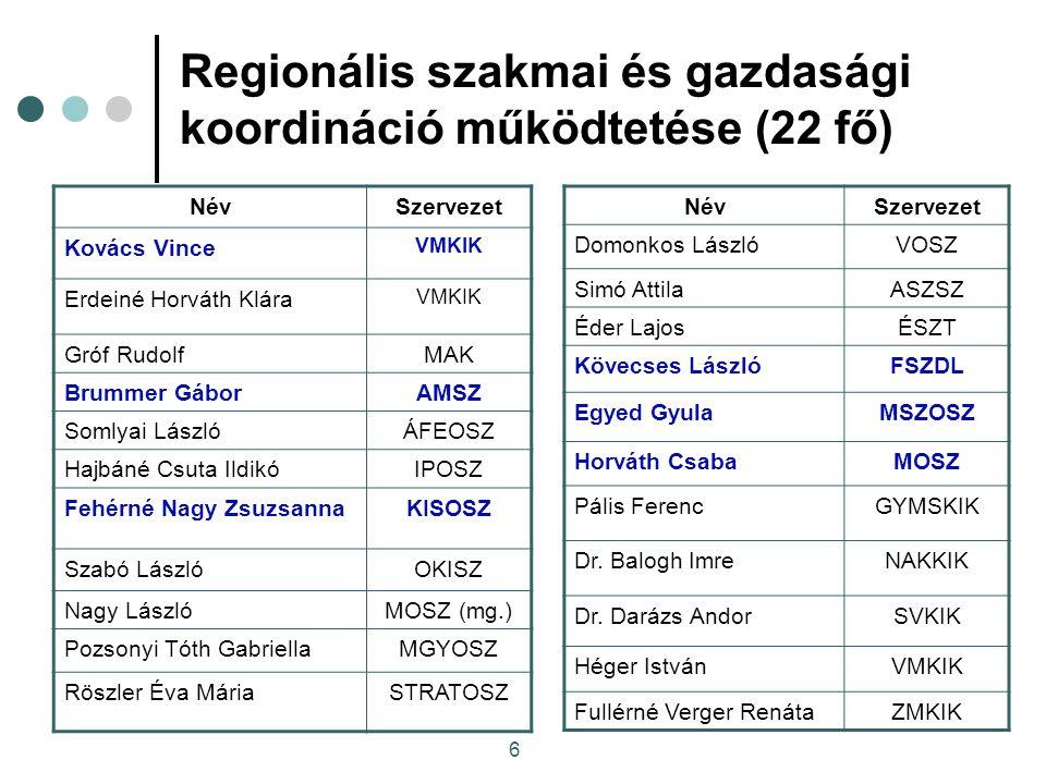"""7 Feladatok 2008 Az RFKB szakképzési irányokra és arányokra vonatkozó döntésének előkészítése: Kérdőíves felmérés 1720 vállalat felmérése - ISZIIR informatikai platformján keresztül, MKIK Gazdaság és Vállalkozáskutató Intézete tanulmány, Konzultációs fórumok 20 konzultációs fórum lebonyolítása a régióban, """"Tihanyi javaslat összeállítása A 257 iskolarendszerben oktatható szakképesítés kategorizálása a gazdaság igényei alapján"""