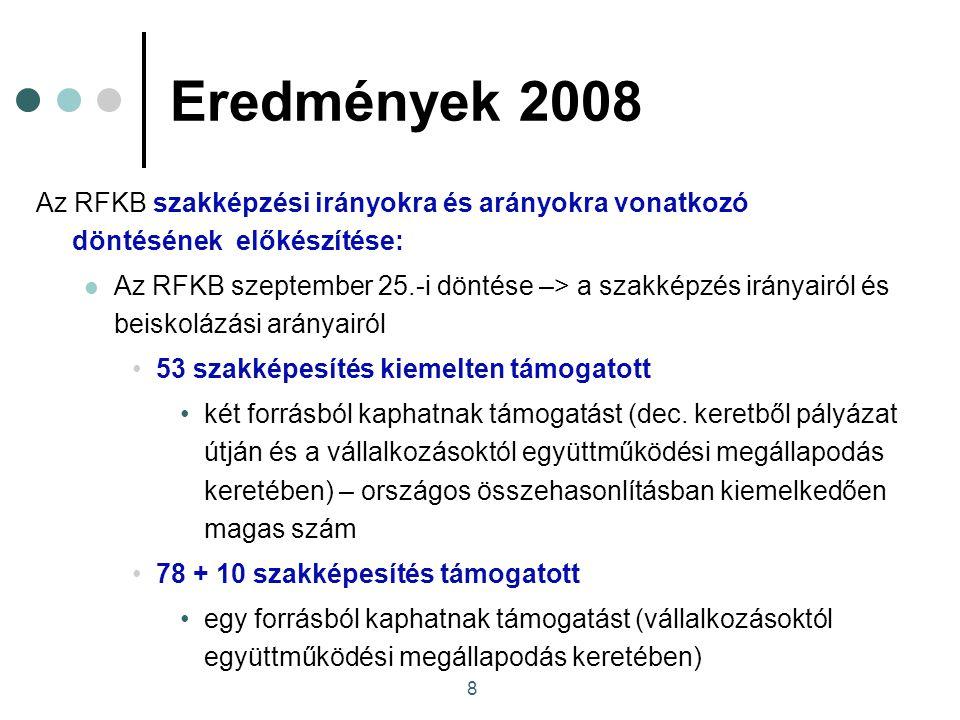 8 Eredmények 2008 Az RFKB szakképzési irányokra és arányokra vonatkozó döntésének előkészítése: Az RFKB szeptember 25.-i döntése –> a szakképzés irányairól és beiskolázási arányairól 53 szakképesítés kiemelten támogatott két forrásból kaphatnak támogatást (dec.