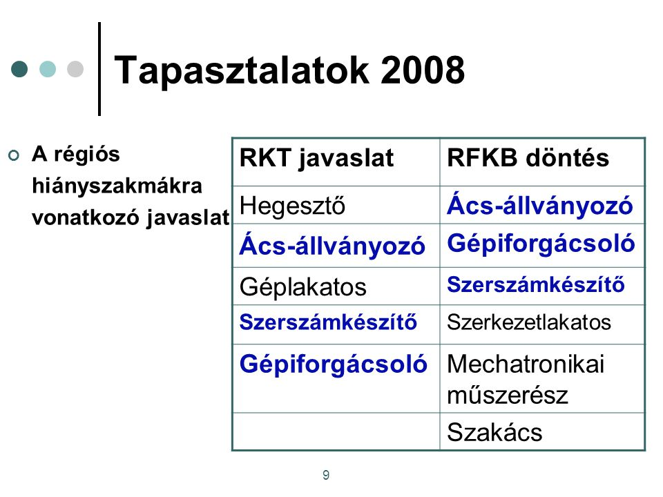 9 Tapasztalatok 2008 A régiós hiányszakmákra vonatkozó javaslat RKT javaslatRFKB döntés HegesztőÁcs-állványozó Gépiforgácsoló Géplakatos Szerszámkészítő Szerkezetlakatos GépiforgácsolóMechatronikai műszerész Szakács